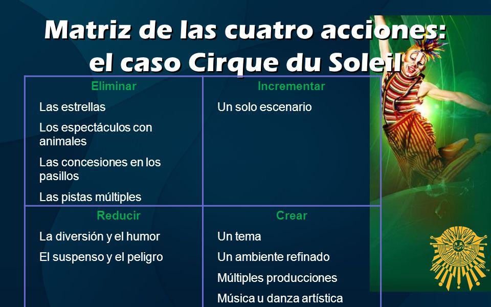 Matriz de las cuatro acciones: el caso Cirque du Soleil