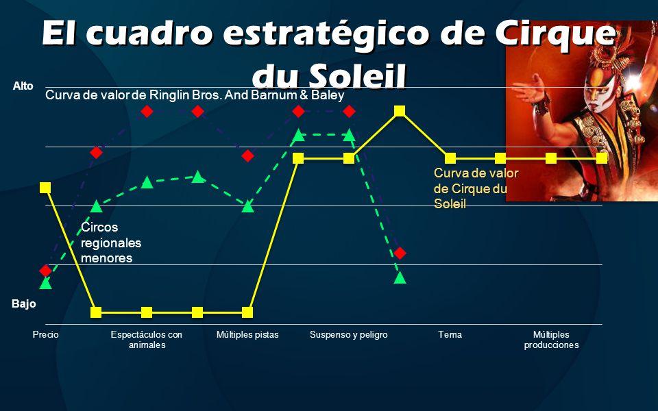 El cuadro estratégico de Cirque du Soleil
