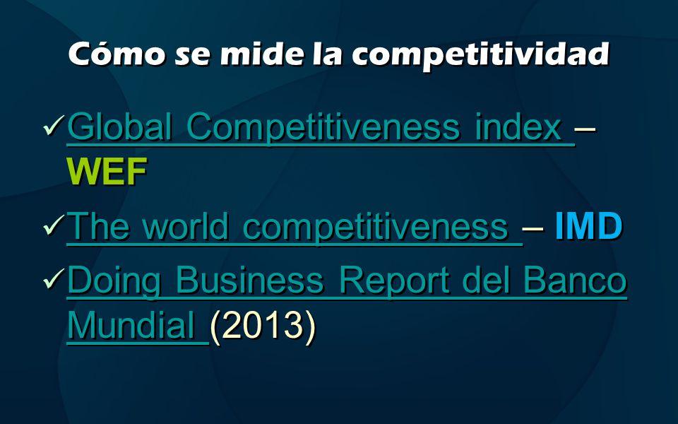 Cómo se mide la competitividad