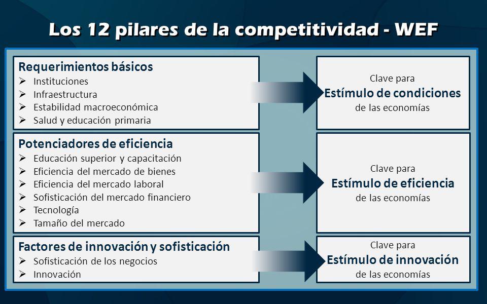 Los 12 pilares de la competitividad - WEF