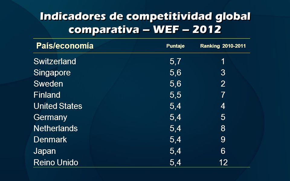Indicadores de competitividad global comparativa – WEF – 2012