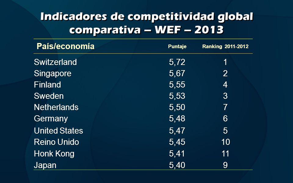 Indicadores de competitividad global comparativa – WEF – 2013