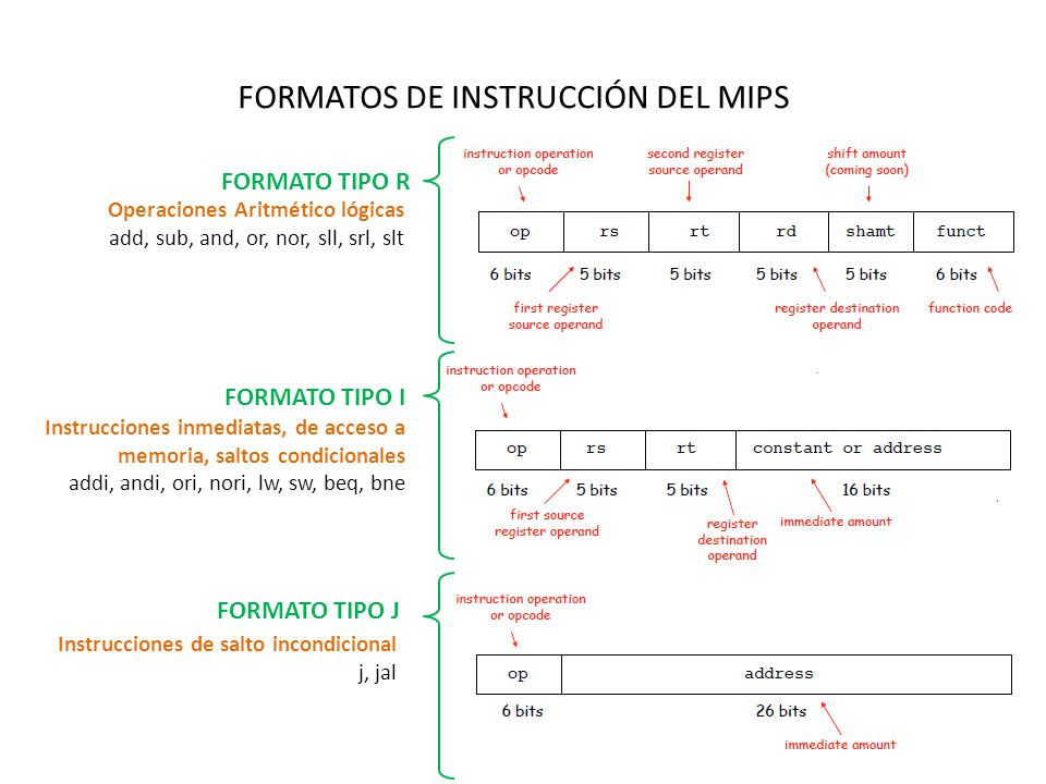 FORMATOS DE INSTRUCCIÓN DEL MIPS