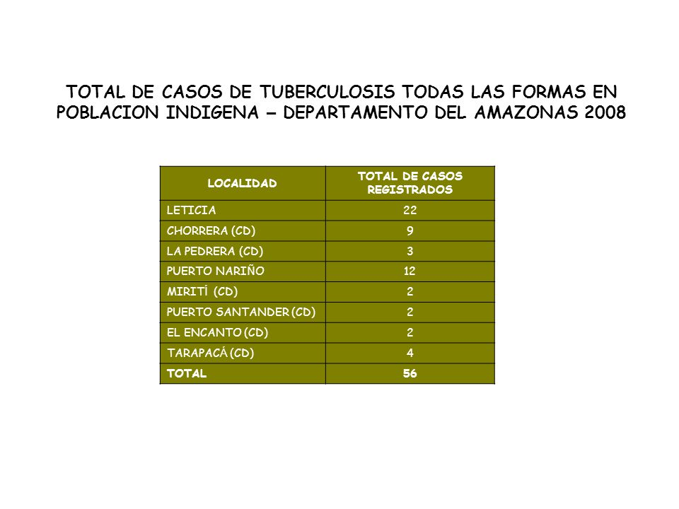 TOTAL DE CASOS REGISTRADOS