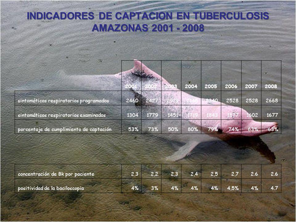 INDICADORES DE CAPTACION EN TUBERCULOSIS AMAZONAS 2001 - 2008