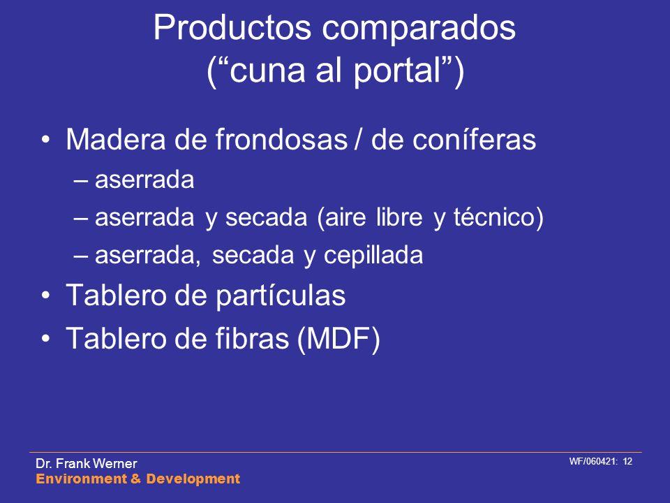 Productos comparados ( cuna al portal )