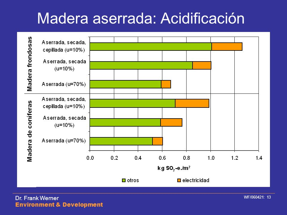 Madera aserrada: Acidificación