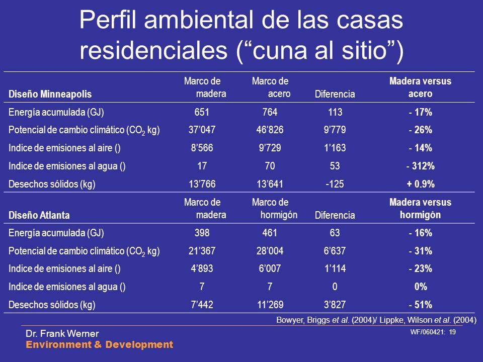 Perfil ambiental de las casas residenciales ( cuna al sitio )