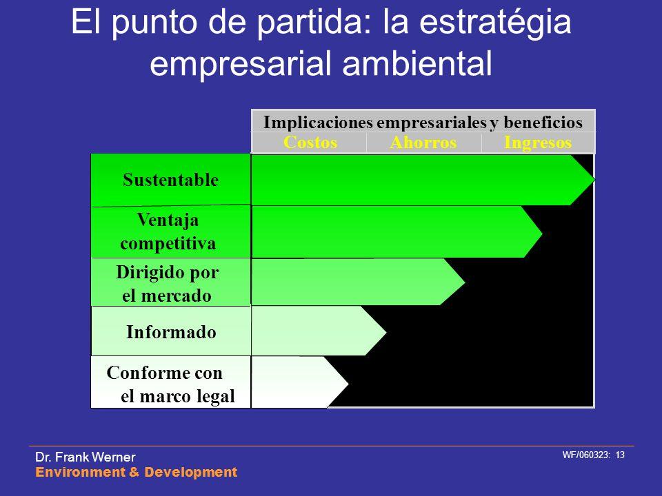 El punto de partida: la estratégia empresarial ambiental