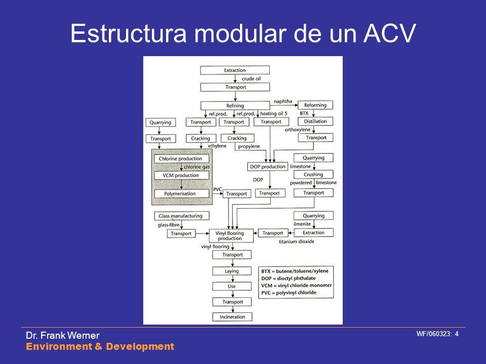 Estructura modular de un ACV