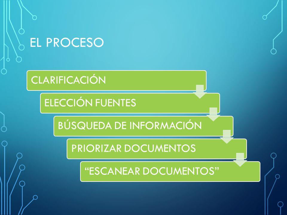 EL PROCESO CLARIFICACIÓN ELECCIÓN FUENTES BÚSQUEDA DE INFORMACIÓN