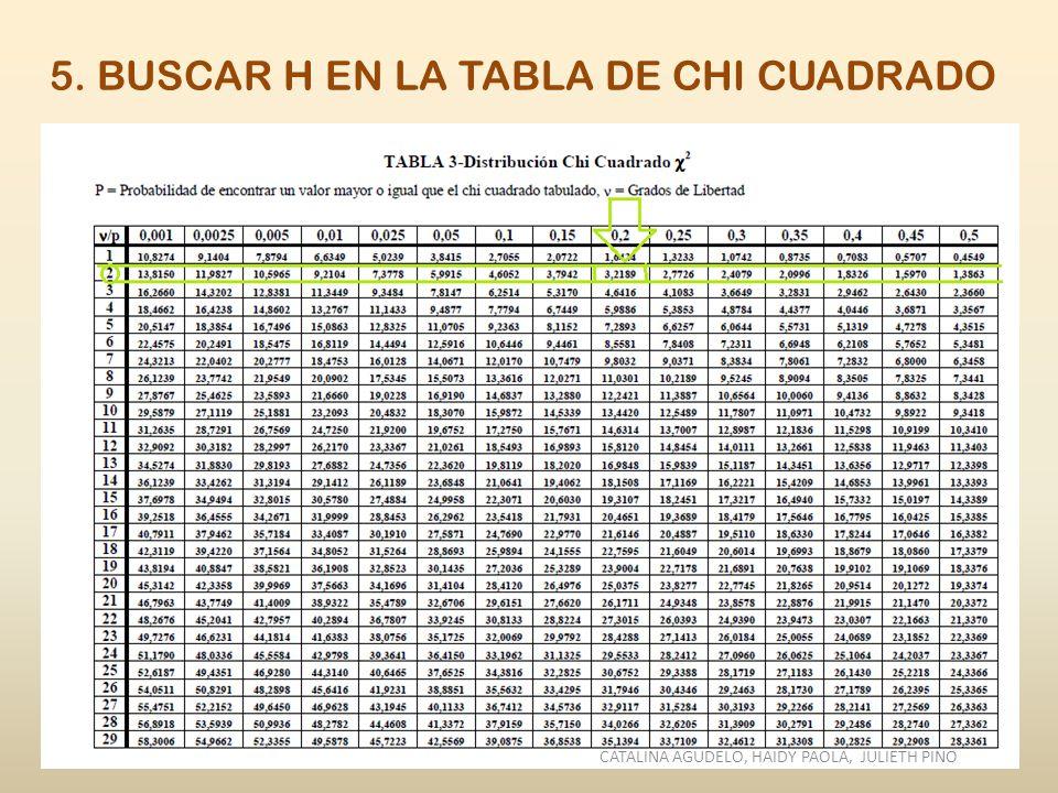 5. BUSCAR H EN LA TABLA DE CHI CUADRADO