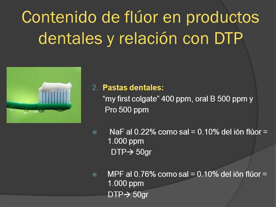 Contenido de flúor en productos dentales y relación con DTP