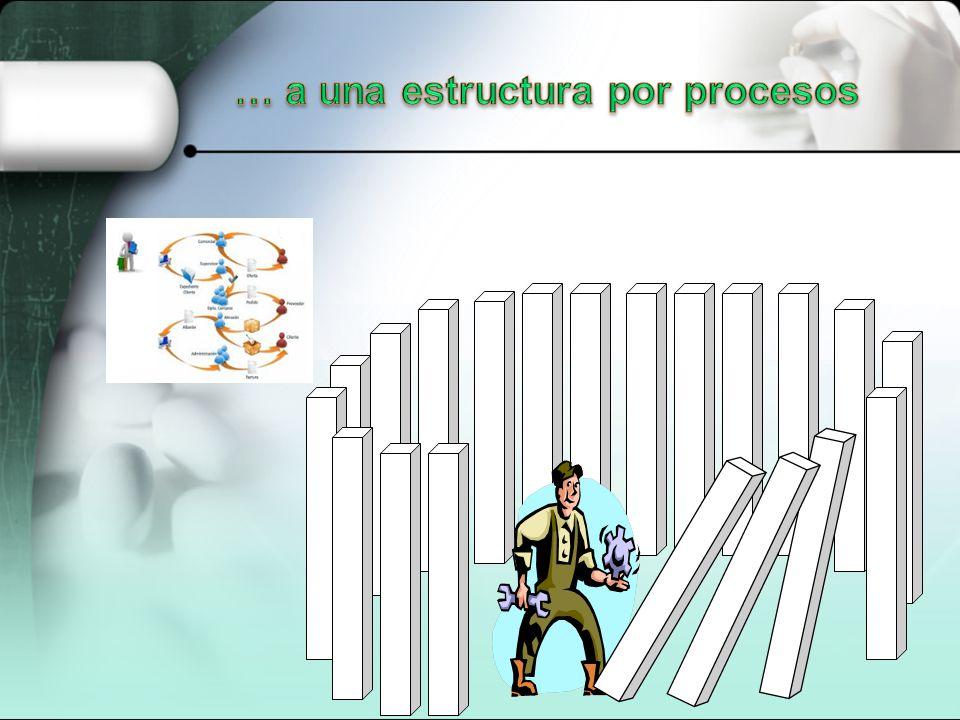 … a una estructura por procesos