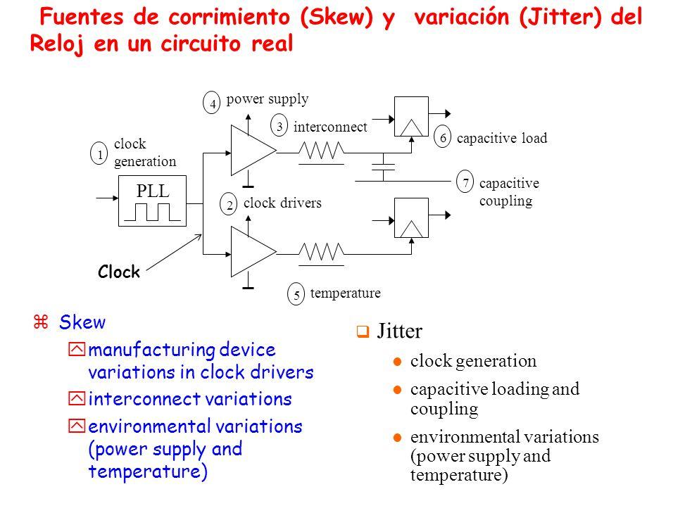 Fuentes de corrimiento (Skew) y variación (Jitter) del Reloj en un circuito real