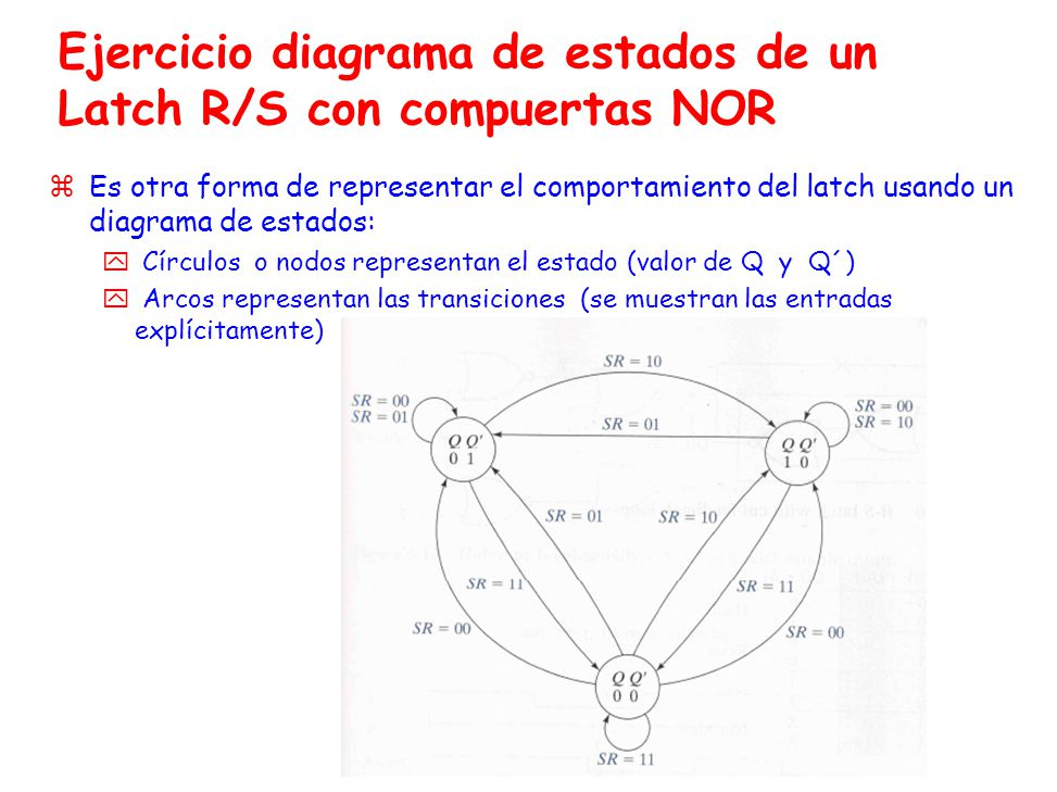 Ejercicio diagrama de estados de un Latch R/S con compuertas NOR