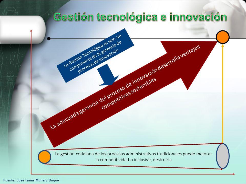 Gestión tecnológica e innovación