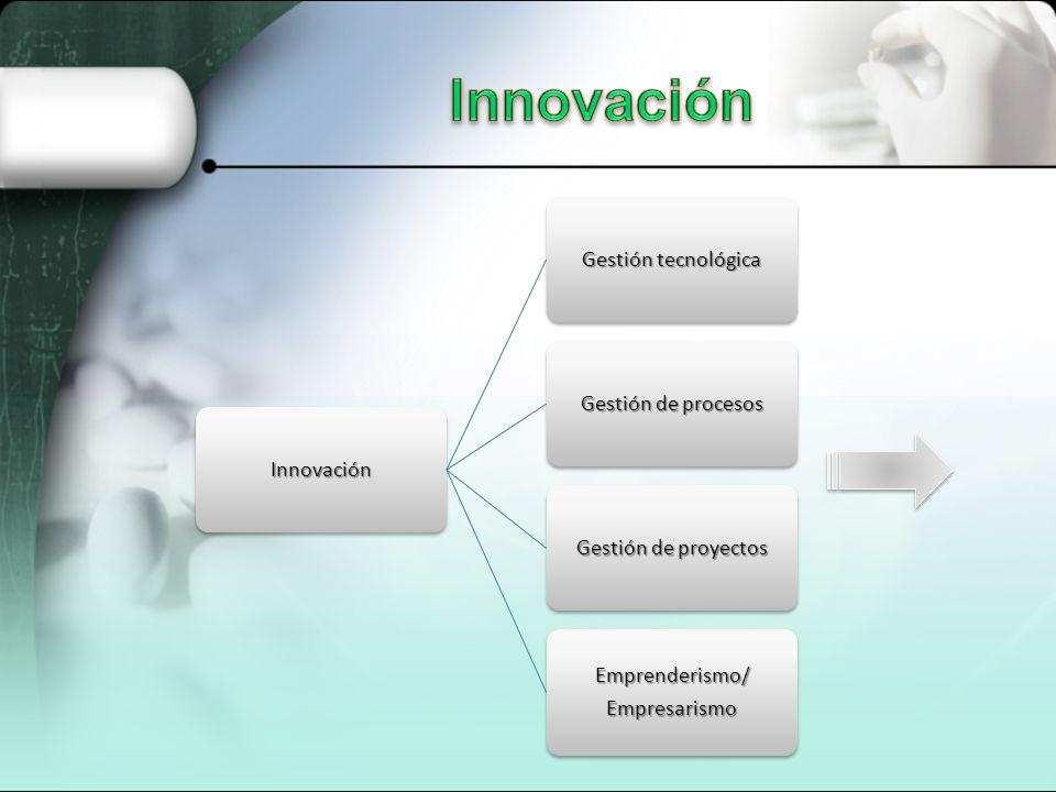 Innovación Innovación Gestión tecnológica Gestión de procesos