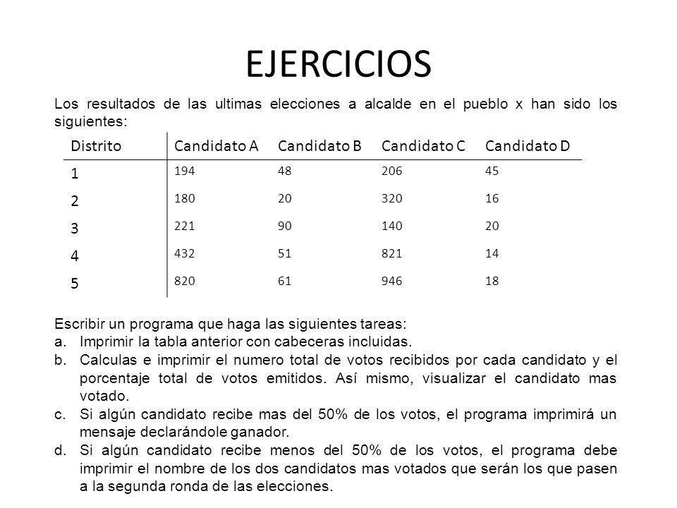 EJERCICIOS Distrito Candidato A Candidato B Candidato C Candidato D 1