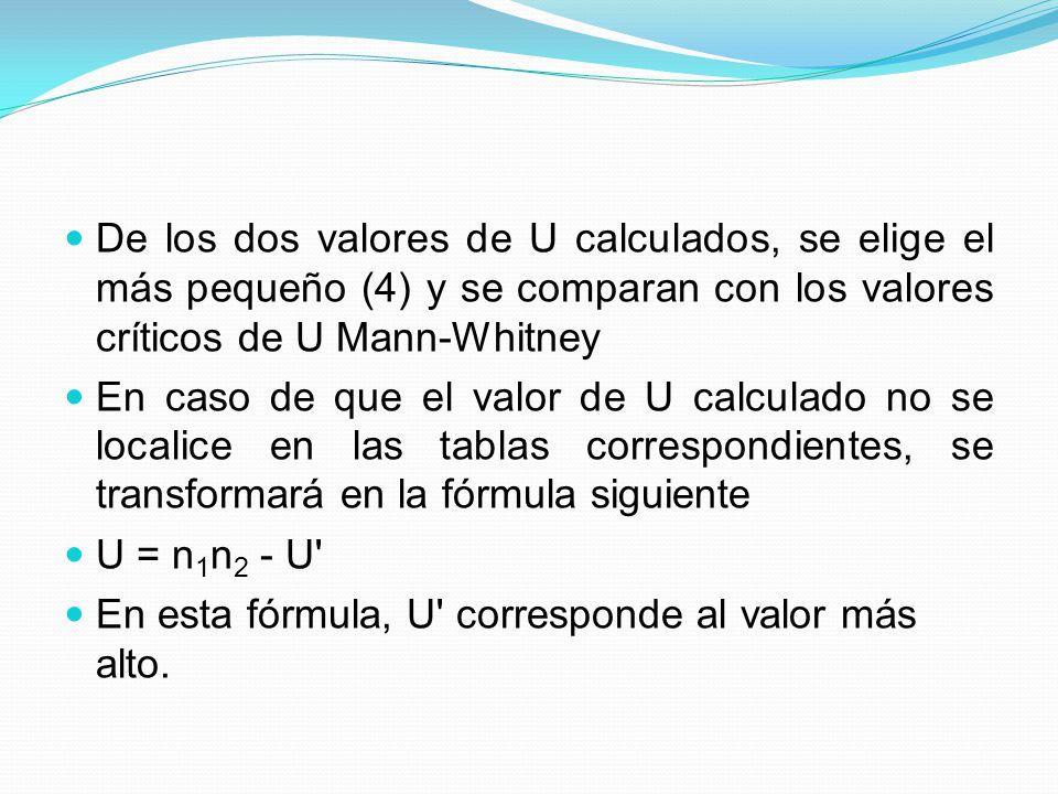 De los dos valores de U calculados, se elige el más pequeño (4) y se comparan con los valores críticos de U Mann-Whitney
