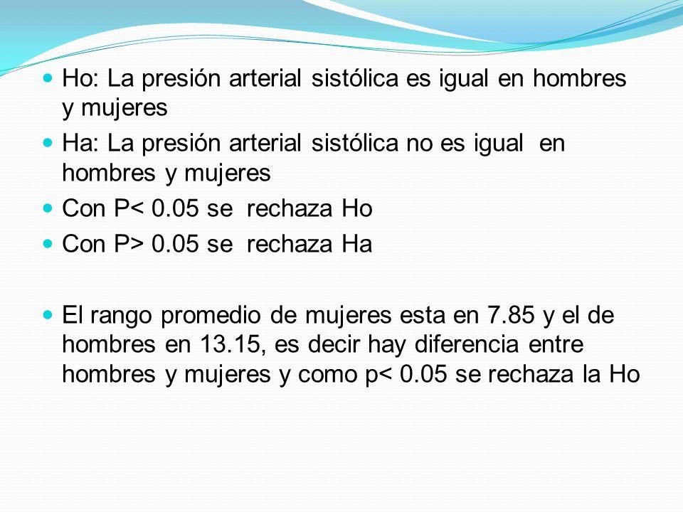 Ho: La presión arterial sistólica es igual en hombres y mujeres