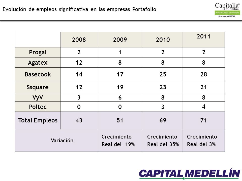 2008 2009 2010 2011 Progal 2 1 Agatex 12 8 Basecook 14 17 25 28