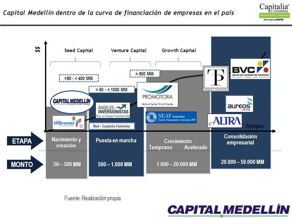 Capital Medellín dentro de la curva de financiación de empresas en el país