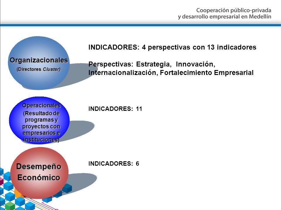 (Resultado de programas y proyectos con empresarios e instituciones)