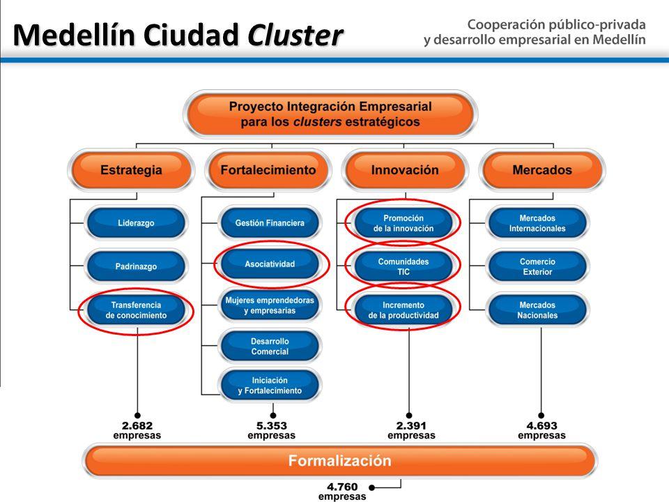 Medellín Ciudad Cluster