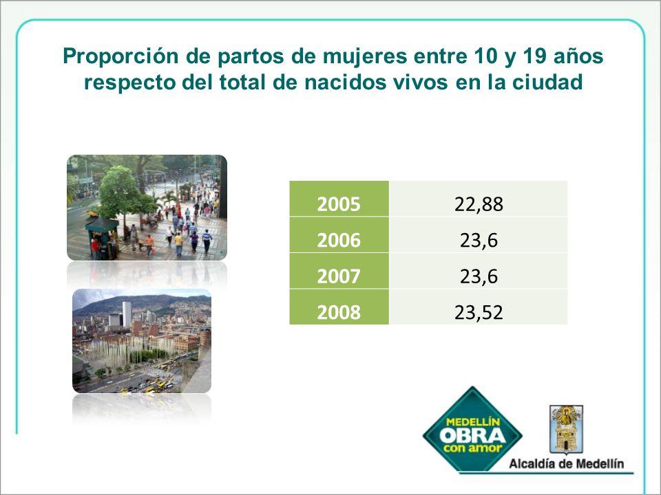 Proporción de partos de mujeres entre 10 y 19 años respecto del total de nacidos vivos en la ciudad