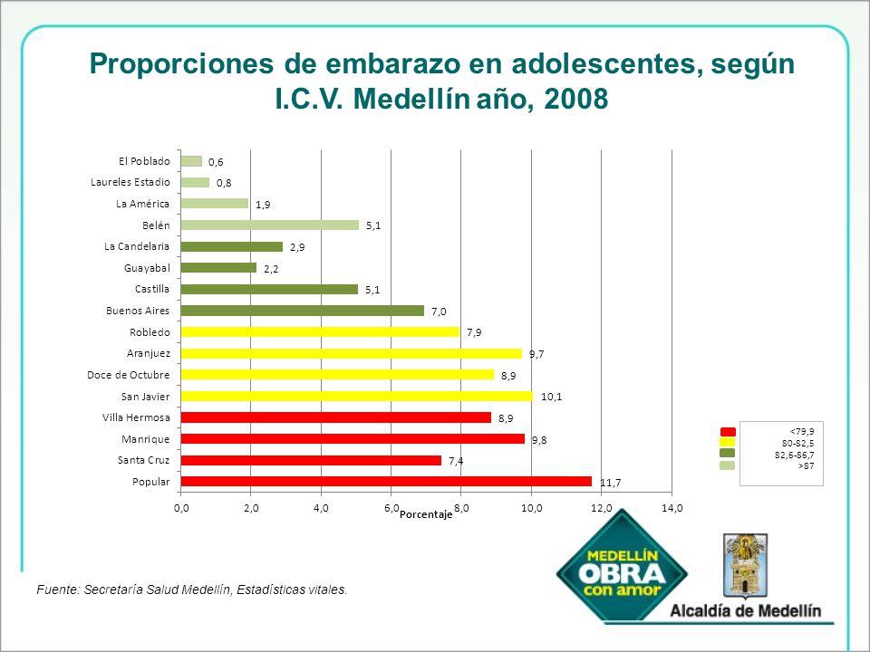 Proporciones de embarazo en adolescentes, según I. C. V