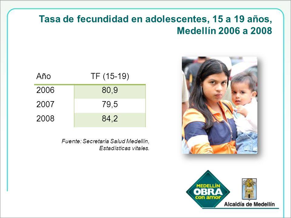 Tasa de fecundidad en adolescentes, 15 a 19 años, Medellín 2006 a 2008