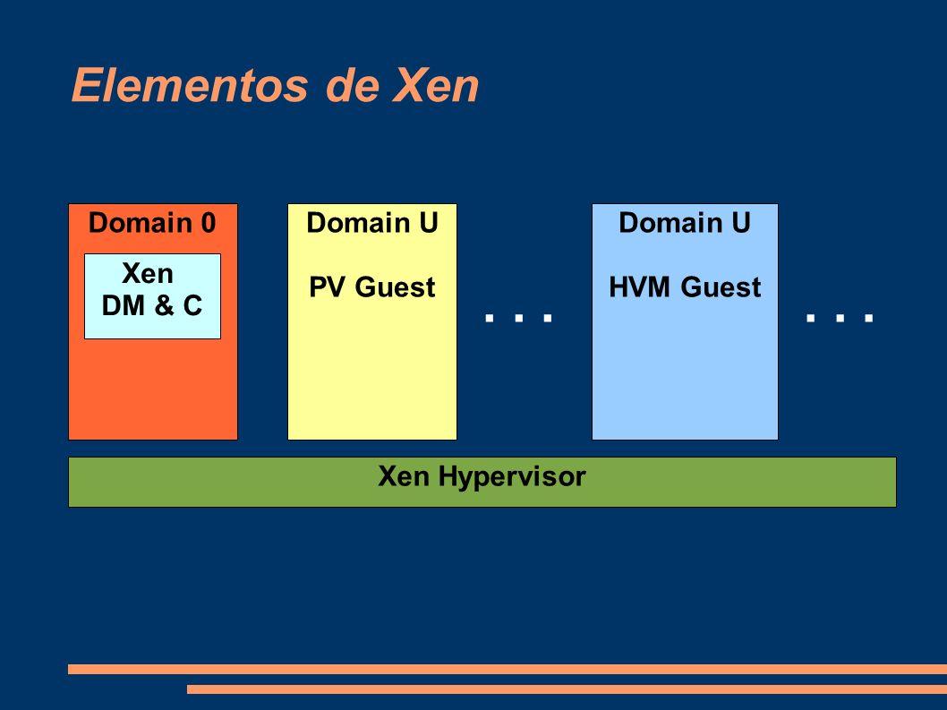 . . . . . . Elementos de Xen Domain 0 Domain U PV Guest Domain U