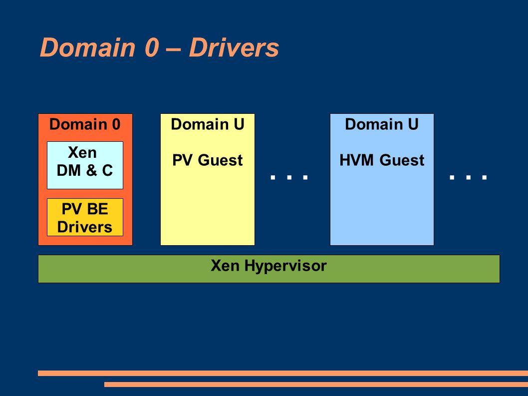 . . . . . . Domain 0 – Drivers Domain 0 Domain U PV Guest Domain U