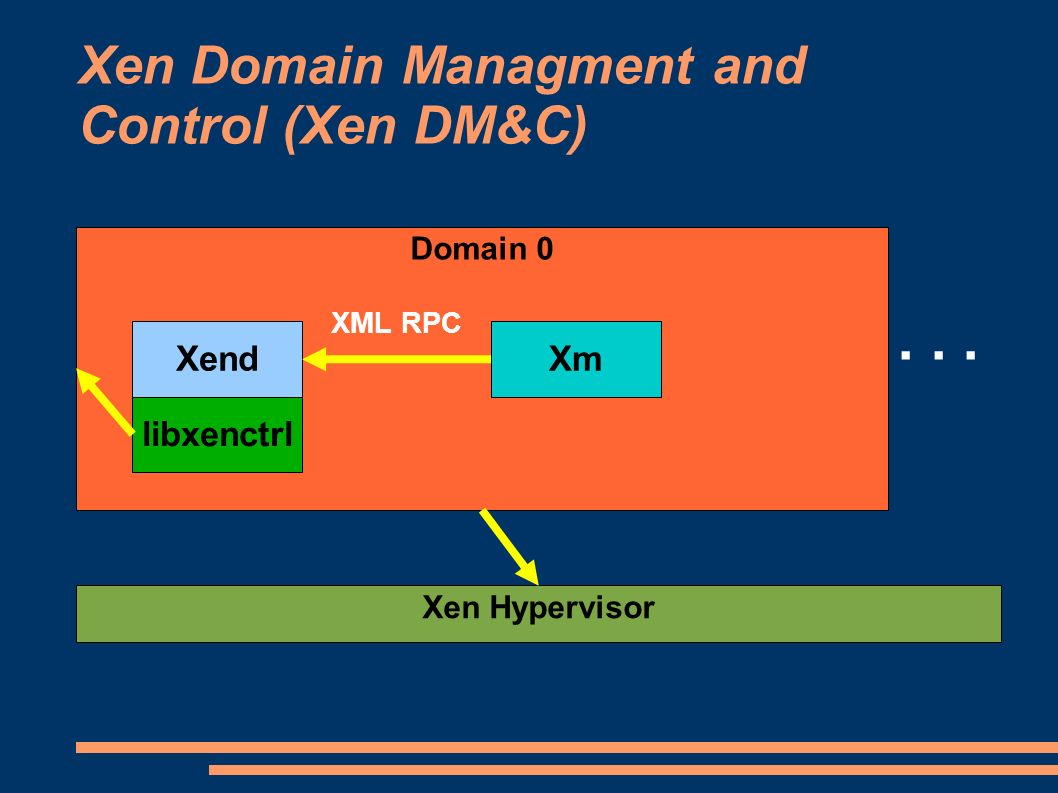Xen Domain Managment and Control (Xen DM&C)