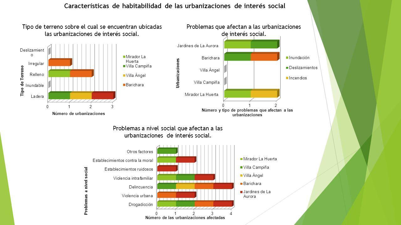 Problemas que afectan a las urbanizaciones de interés social.