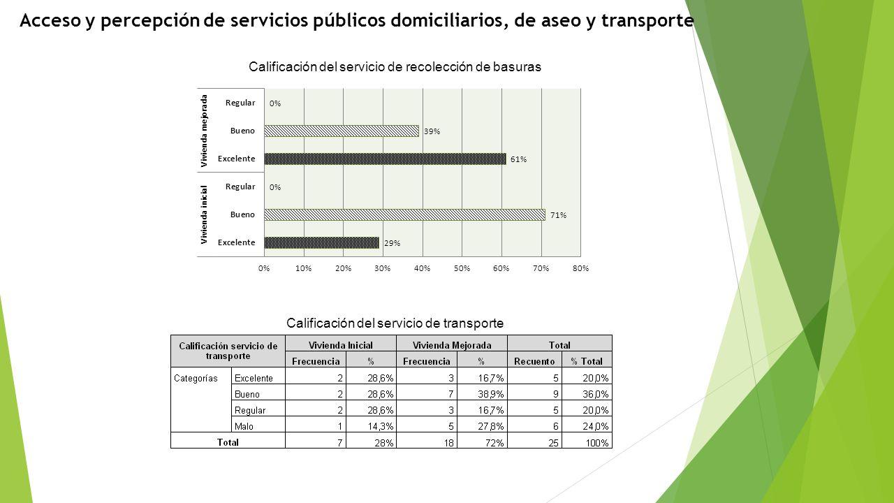 Acceso y percepción de servicios públicos domiciliarios, de aseo y transporte