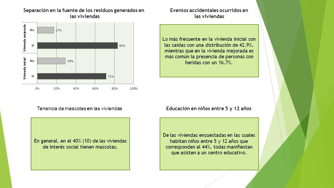 Separación en la fuente de los residuos generados en las viviendas