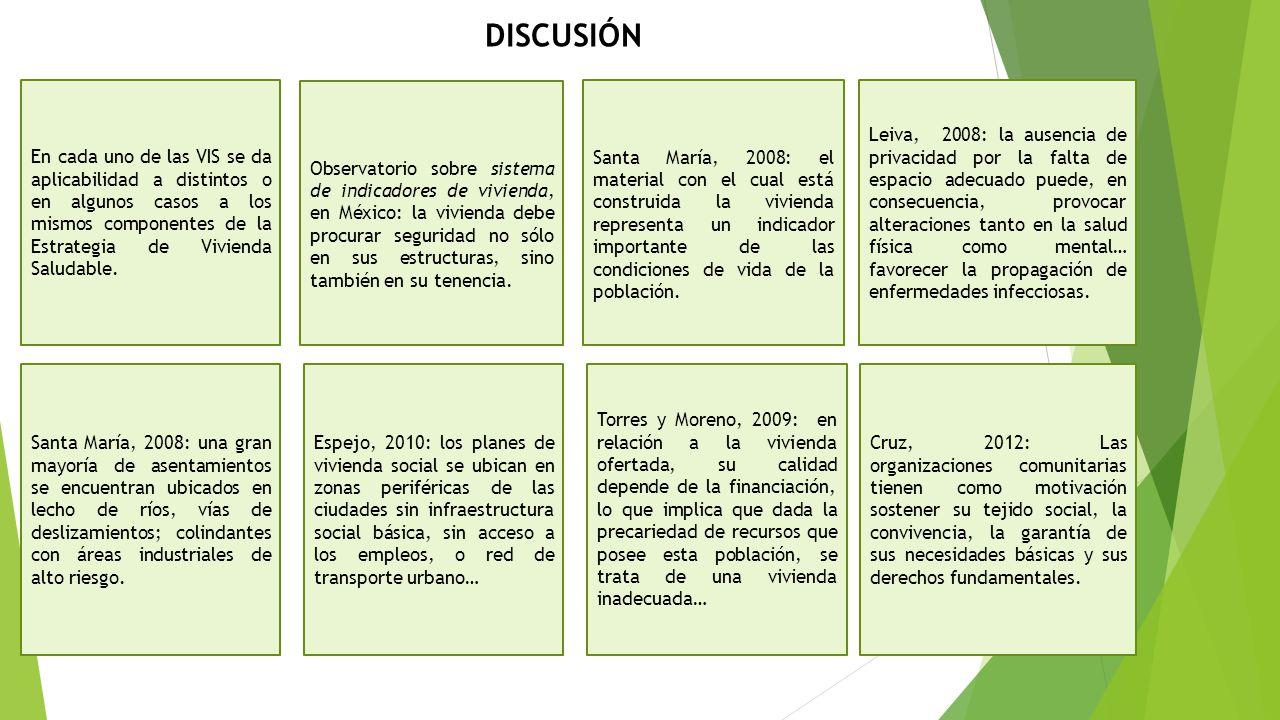 DISCUSIÓN En cada uno de las VIS se da aplicabilidad a distintos o en algunos casos a los mismos componentes de la Estrategia de Vivienda Saludable.