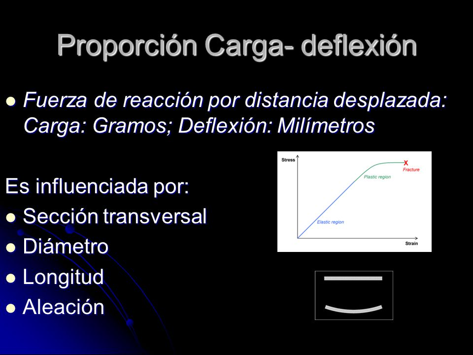 Proporción Carga- deflexión