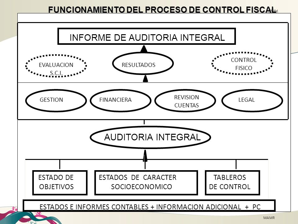INFORME DE AUDITORIA INTEGRAL
