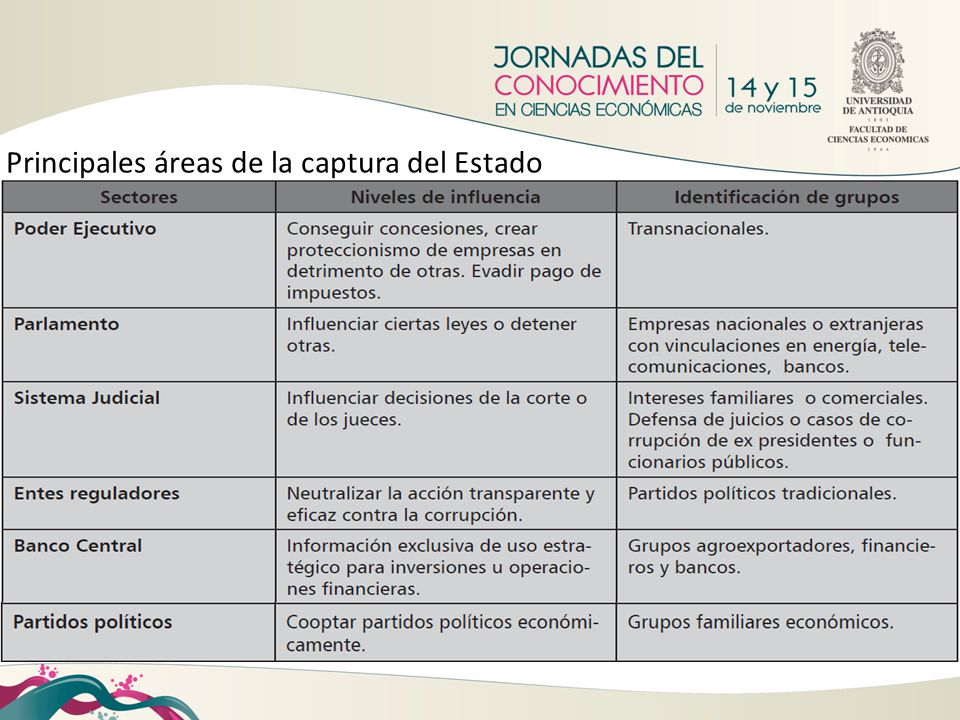 Principales áreas de la captura del Estado