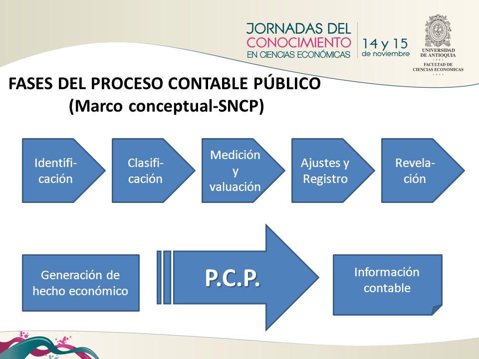 FASES DEL PROCESO CONTABLE PÚBLICO (Marco conceptual-SNCP)