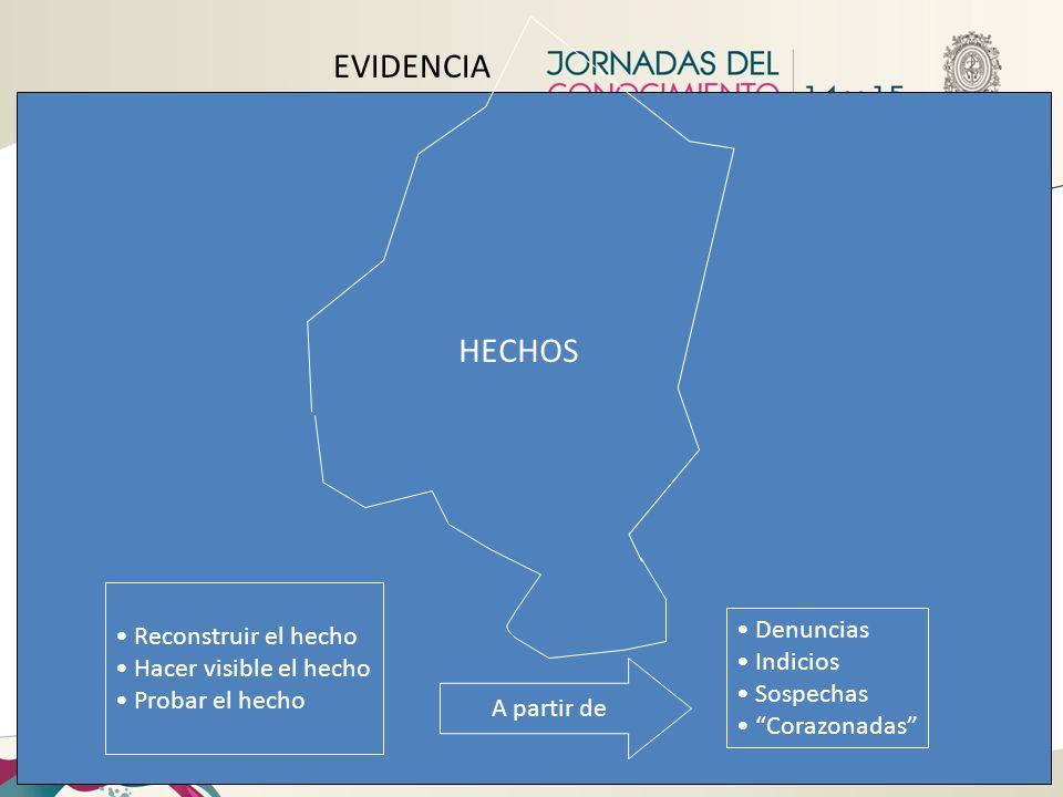 EVIDENCIA HECHOS Reconstruir el hecho Denuncias Hacer visible el hecho