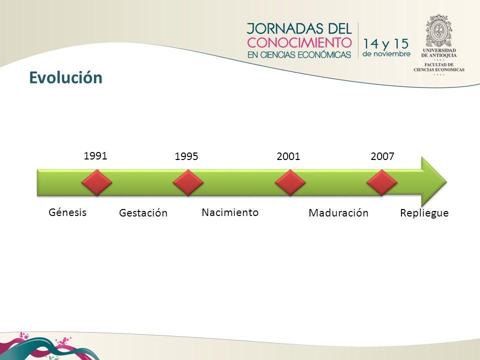 Evolución 1991 Génesis 1995 Gestación 2001 Nacimiento 2007 Maduración
