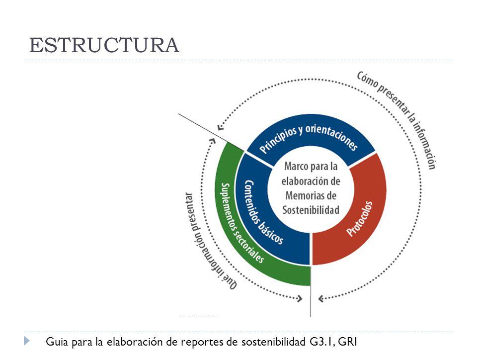 ESTRUCTURA Guia para la elaboración de reportes de sostenibilidad G3.1, GRI
