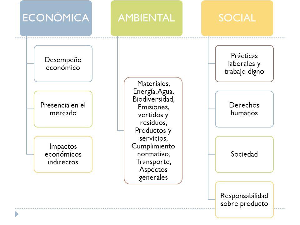 Presencia en el mercado Impactos económicos indirectos