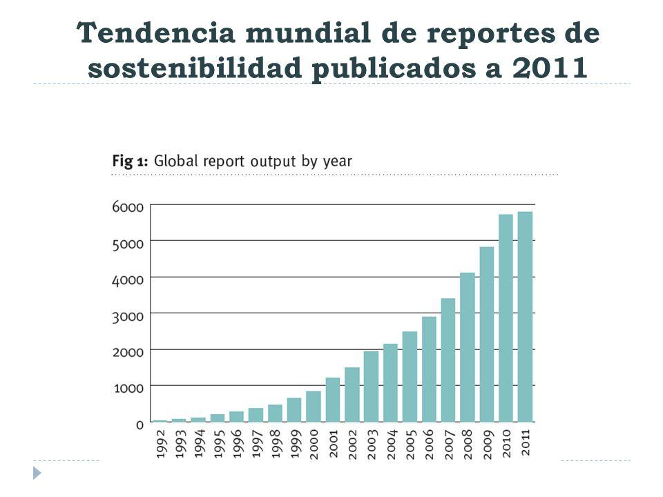 Tendencia mundial de reportes de sostenibilidad publicados a 2011