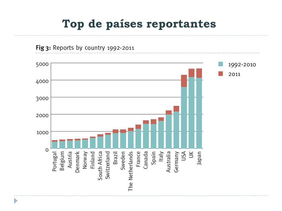 Top de países reportantes