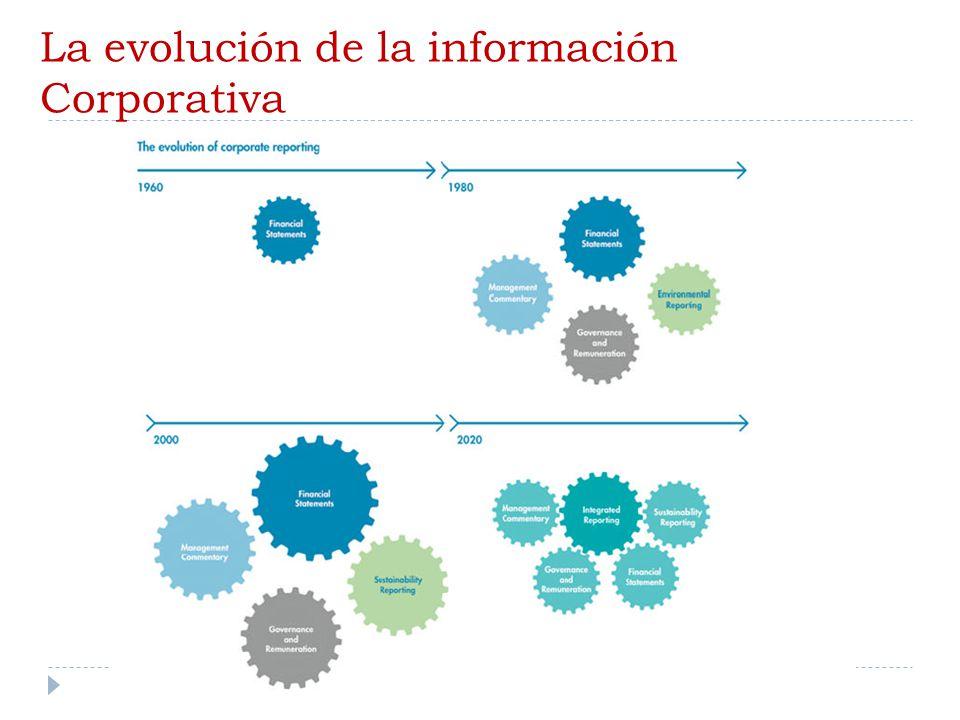 La evolución de la información Corporativa